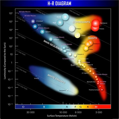 what is an hr diagram used for rick s astronomy
