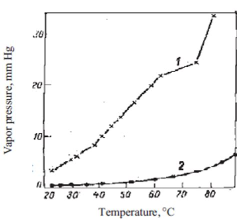 importance of phase diagram importance of the phase diagram in lyocell fiber spinning