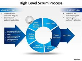 high level strategy template high level scrum process powerpoint templates ppt