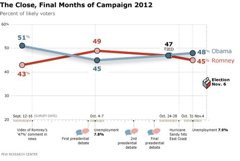 2012 election surveys analyses caign 2012 data and analysis about the 2012