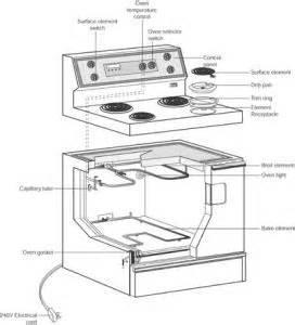 Ge Cooktop Repair Electric Oven Repair How To Repair Major Appliances