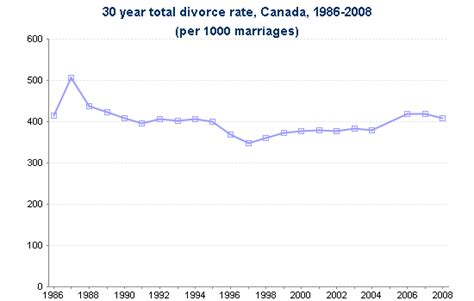divorce rate 2016 what are the reasons behind the rising divorce rates in