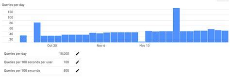 adsense management api google adsense management api servinglimitexceeded with a