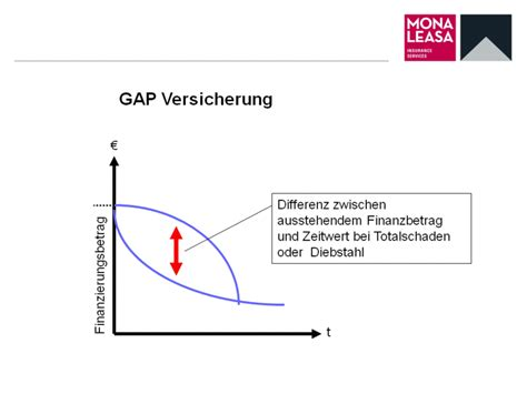 Auto Versicherung Gap by Gap Versicherung