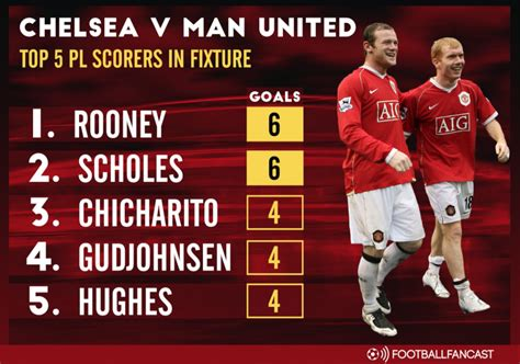 chelsea all time top scorers man united legends trump chelsea favourite in classic