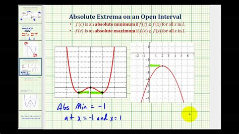 what open on ex 2 absolute extrema on an open interval