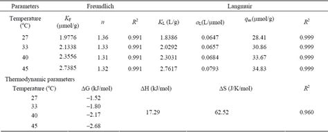 Html Table Parameters Adsorption Of Methyl Orange Onto Chitosan From Aqueous