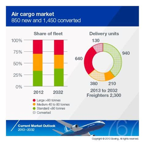 air cargo market outlook air cargo market developments