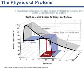 Proton Radiation Side Effects If You Cancer Is It Best To The