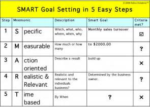 Setting Goals And Objectives Template by What Is The Motive Or The Theory Performance