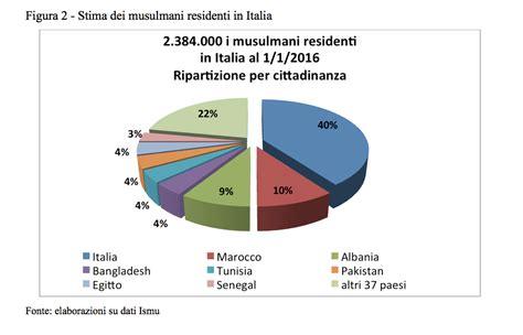 bid in italiano i numeri della cittadinanza neodemos