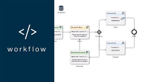 app development workflow app development made easy with zang workflow