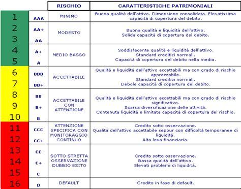 rating banche italiane elenco rating dfka