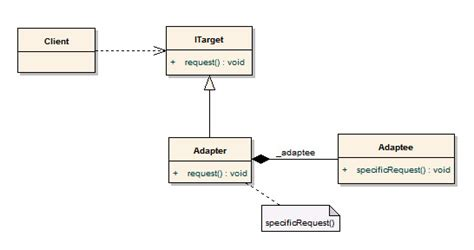 Adapter Pattern In Objective C | 原創 我的design pattern之旅 6 adapter pattern oo design