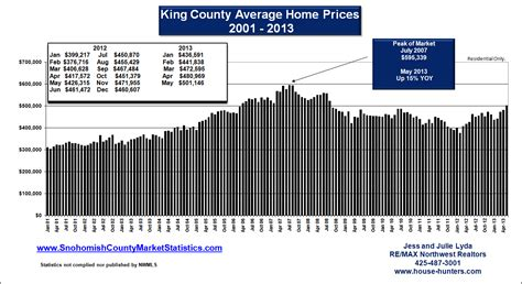 May Housing Update For Snohomish real estate market statistics for king and snohomish county
