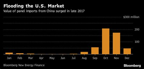 Bloomber Import china flooded u s with solar panels before s