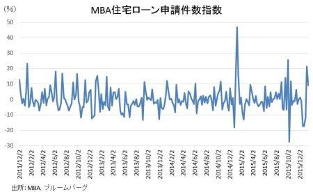 Mba Apple by Mba住宅ローン申請件数指数 金利低下で借換が支え急伸 My Big Apple Ny My Big