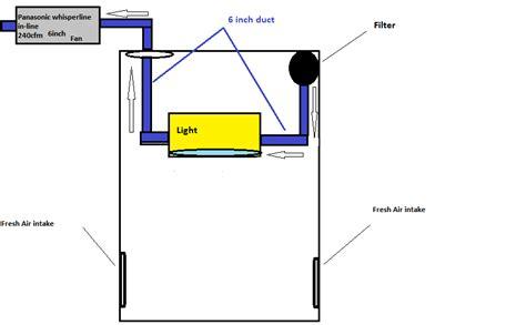 grow room ventilation setup