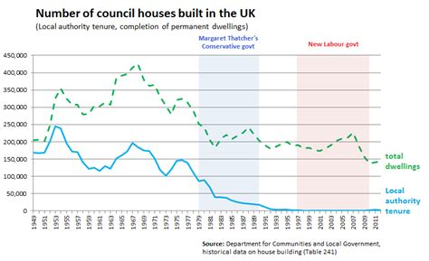 Low Cost Home Building who built more council houses margaret thatcher or new