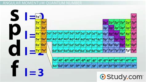 how many protons does francium four quantum numbers principal angular momentum