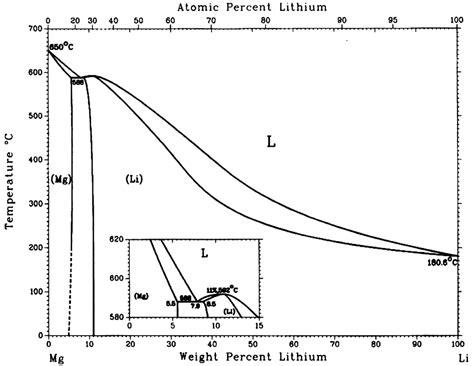 iron copper phase diagram diagram iron copper phase diagram