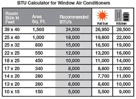 how to calculate room size choosing the right air conditioner size btus at the home depot at the home depot