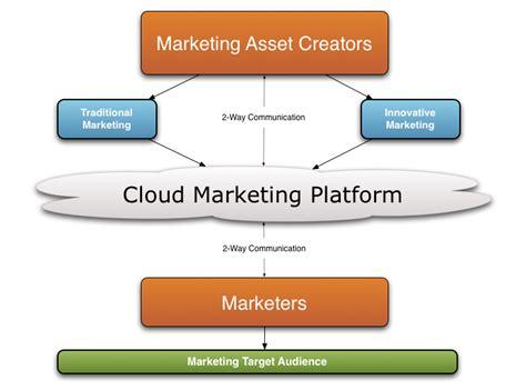 Free Layout Program file cloudmarketingdiagram png wikimedia commons