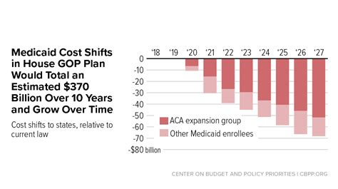 house health plan house republican health plan shifts 370 billion in