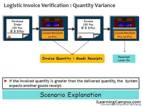 basic invoice verification procedure in sap mm sap material management mm invoice verification gr ir