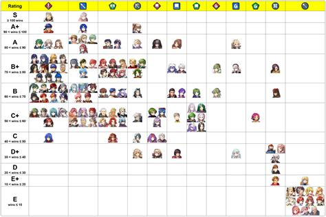 mobile legends tier list research a tier list based on the number of wins in