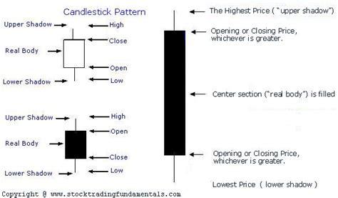 candlestick pattern names swayam academy japanese candlestick pattern