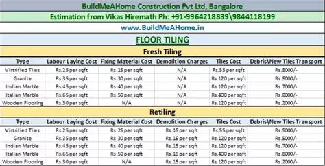How much do floor tiles cost in India?   Quora