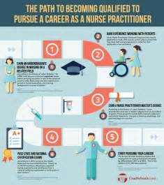 6 steps to pursuing a career as a nurse practitioner