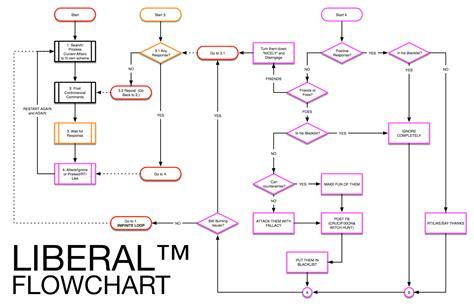 complex flowchart exles complex flowchart exles 28 images complex flow chart