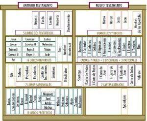 libro bible kjv keystone b t libros de la biblia la biblia religion bible and biblia