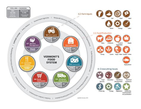 food diagram analysis of vermont s food system the plan vermont