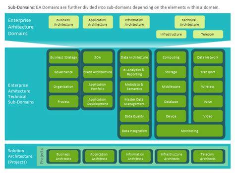 enterprise architect flowchart enterprise architecture diagrams how to create an