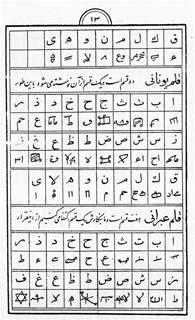 codes encyclopaedia iranica