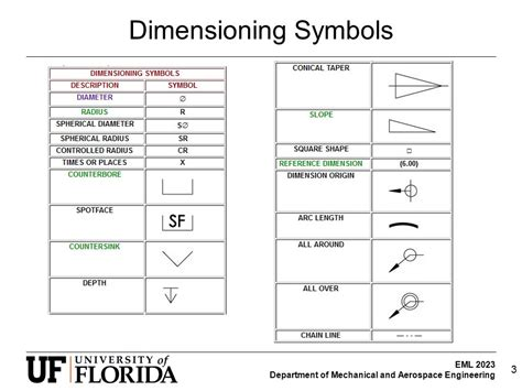 geometric tolerance symbols geometric dimensioning and tolerancing ppt video online