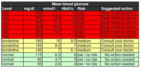 blood sugar levels chart health pinterest sugar