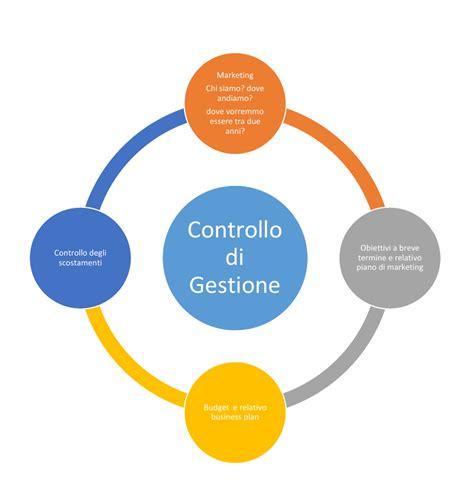 controllo di gestione il controllo di gestione valore aggiunto per il cliente