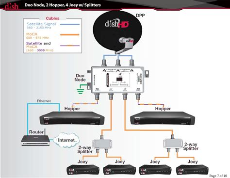 dish lnb cable wiring diagrams get free image about