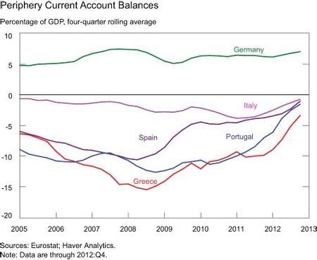 foreign borrowing in the euro area periphery: the end is
