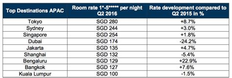 average room cost propertydirect2u pd2u q2 2016 hrs hotel price radar