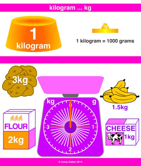 kilogram kilo kg a maths dictionary for reference by eather