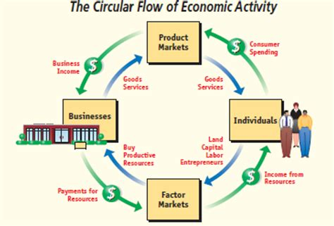 in the circular flow diagram in the markets for what is biophysical economics biophyseco