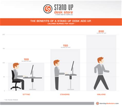 standing desk calories per day standing news burn calories with a stand up desk stand