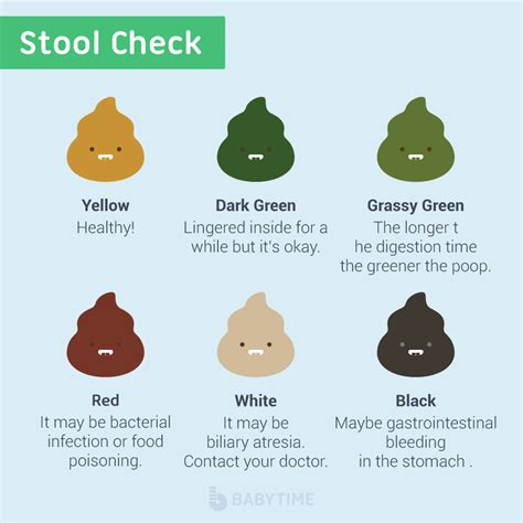 Stool Color In Pregnancy by Baby 101 Babytime Babytime