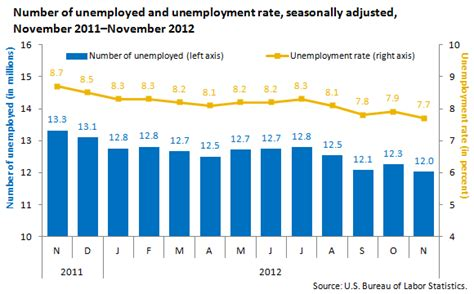 the may 2012 unemployment numbers from the bureau of labor statistics unemployment rate edges down in november 2012 the
