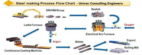 steel process flowchart steel production flow pictures to pin on pinsdaddy